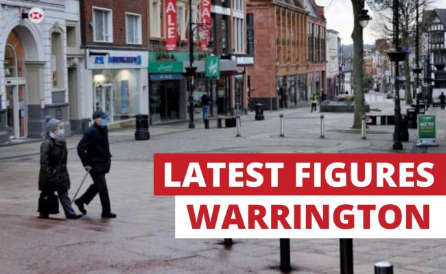 New coronavirus cases in Warrington drop by almost half in a week